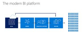 Transforming your business through business intelligence - with Microsoft modern BI & adv. analytics