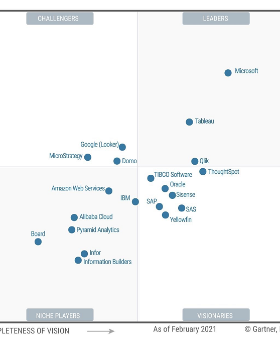 Power BI Gartner Magic Quadrant Small.pn
