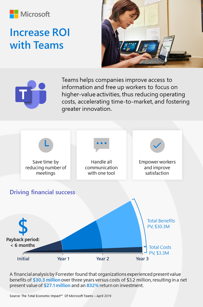 Increase ROI with Microsoft Teams