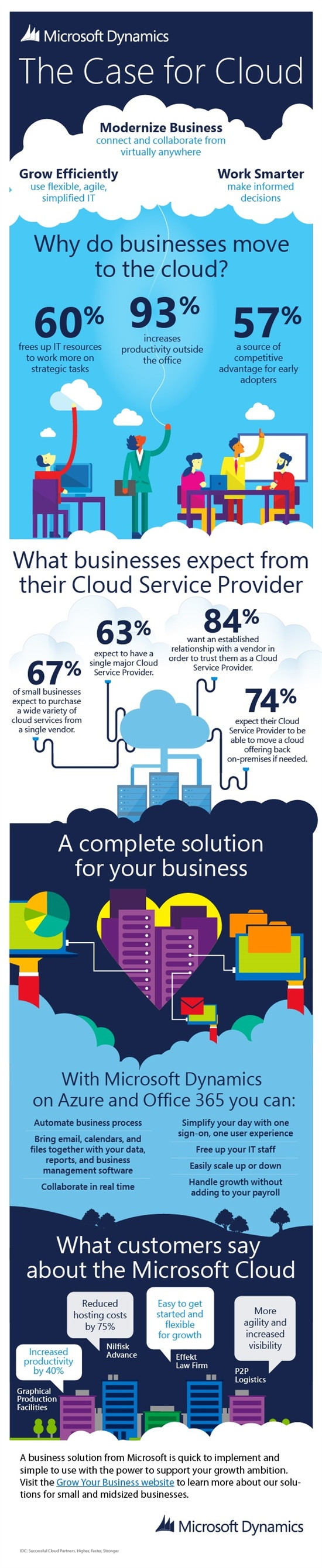 ERP in SMB_infographic_Case for Cloud_Final_june 2014 JPEG (Become a biz anywher