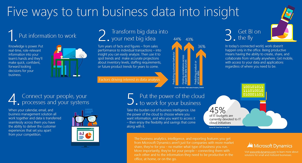 ERP-in-SMB_Infographic_5-Ways-to-turn-business-data-into-business-insight_Final_
