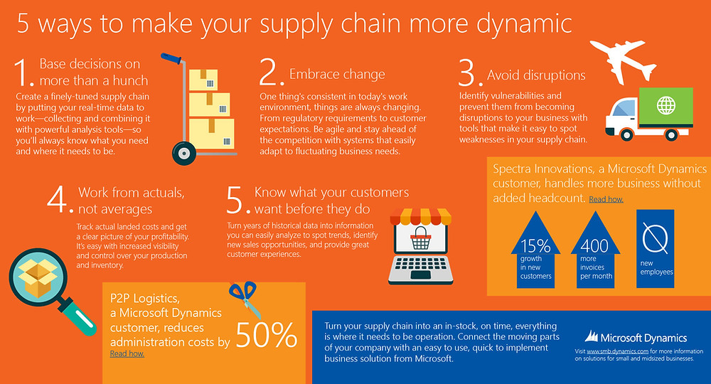 ERP-in-SMB_Infographic_Make-your-supply-chain-more-dynamic_Final_June-2014.jpg