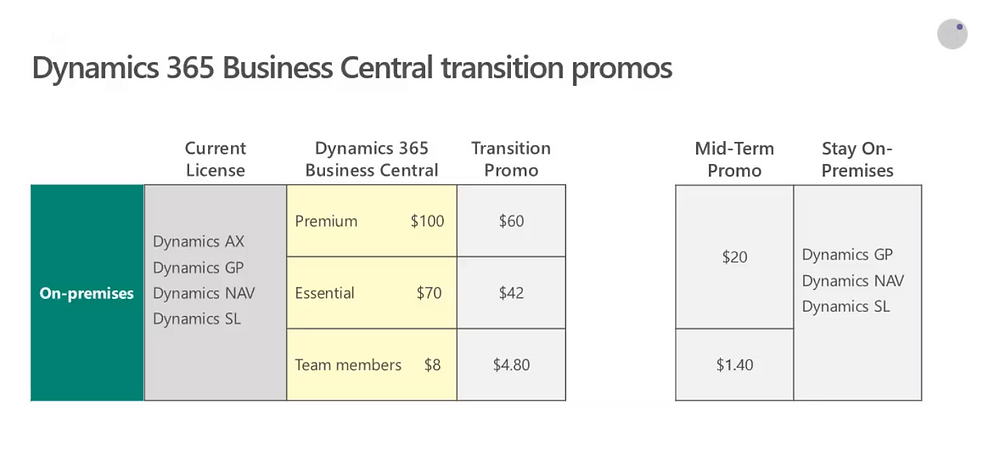 Microsoft Dynamics 365 Business Central transitioning prices