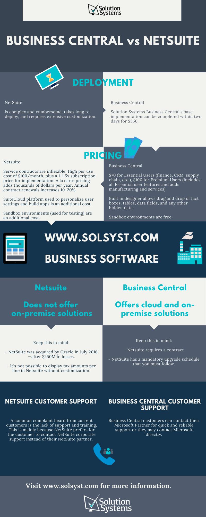 Business Central ERP vs NetSuite ERP