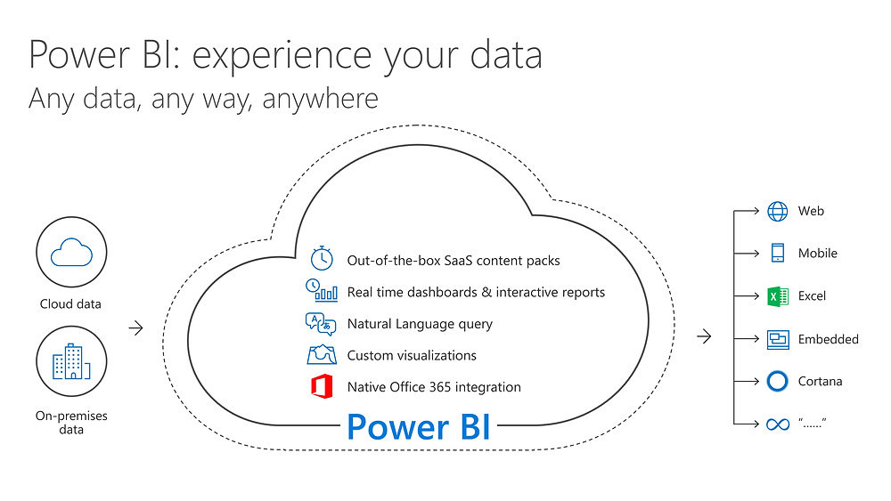 Power BI. Experience your data any way, anywhere.