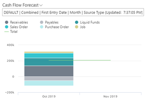 STEP 5:  View the Cash Flow Forecast Chart – Role Center or Intelligent Insights