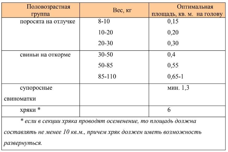 Таблица размеров секций для свиноводства