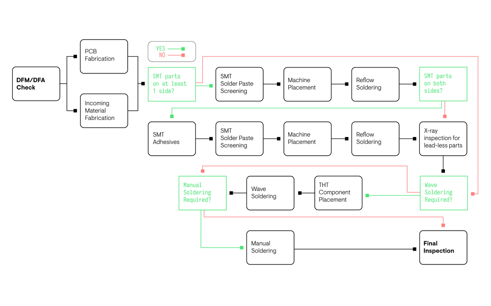 Flow chart on Printed Circuit Board Assembly Process with multiple PCB assembly techniques.