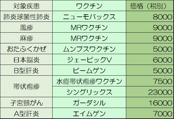 ワクチン価格表.png