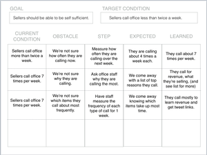 This image is an example scenario that has used the Product Kate Framework to capture thinking and decisions through out product discovery. It includes articulating the current condition, an obstacle, next step, expected result and then what was learnt. Repeat and repeat until you reach the desired outcome.