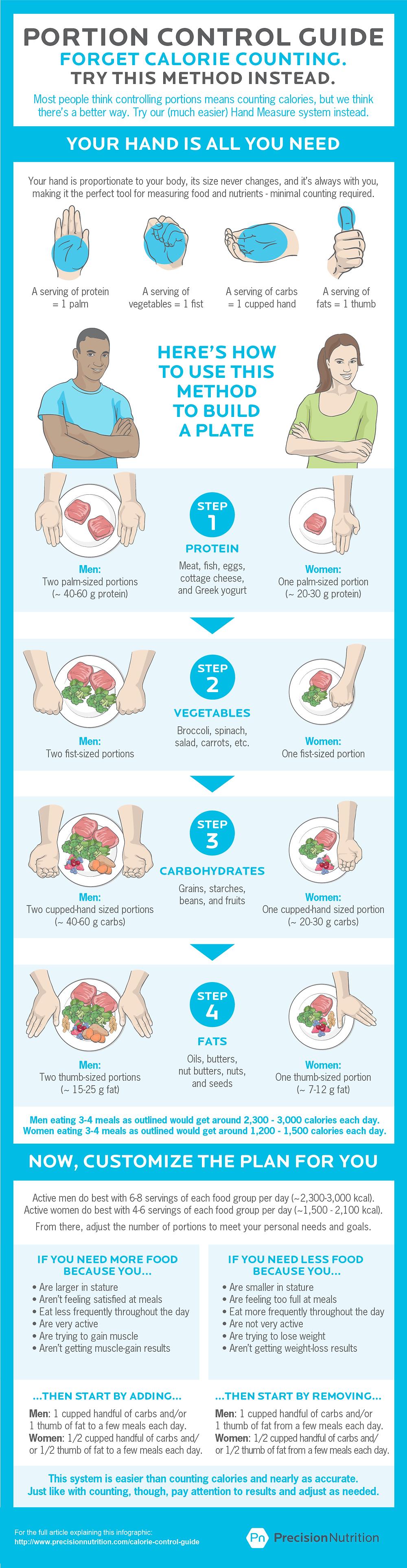 Portion control guide - Precision Nutrition