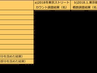 2018冬東京ストリートカウントの結果について