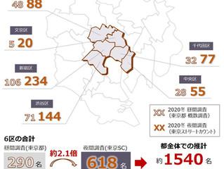 2020冬 東京ストリートカウントの結果(東京都発表との比較)