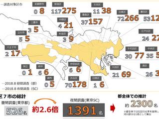 2018夏・東京ストリートカウントの結果(東京都発表との比較)