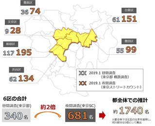 2019冬・東京ストリートカウントの結果(東京都発表との比較)