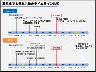 東京とロンドンのホームレス施策を五輪・パラ五輪前後で比較しました!