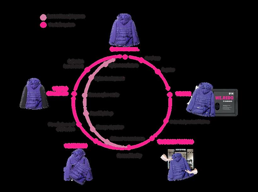 Weredo_Circular-economy.png