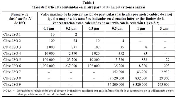 tabla-ISO-14644.png