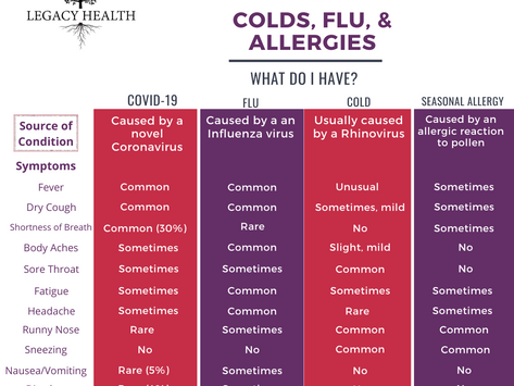 Comparing COVID-19 with Other Common Viral Infections