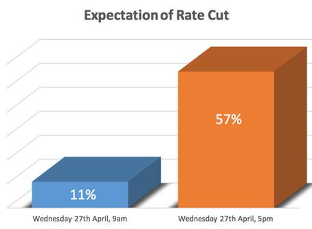 Rate Cut Predictions.
