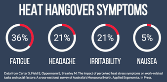 Heat Hangover Symptoms