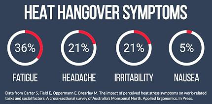 Heat Hangover Symptoms