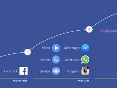 #F8 algunas de las novedades del futuro de Facebook