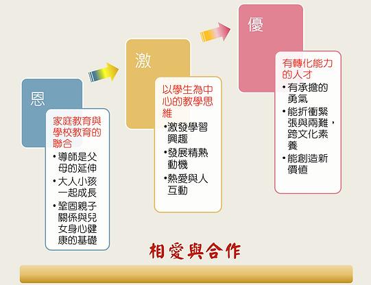 恩激優新理念3.png