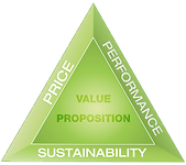Value Proposition Triangle Transparent.p