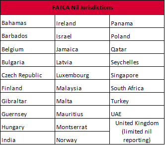 FATCA: Deregister Now & Avoid 2020 Reporting