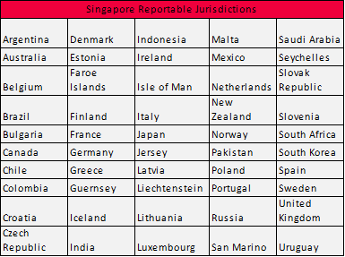 CRS: Singapore's Updated Portal & Reportable Jurisdictions