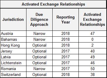 CRS: Hong Kong, Bahamas Take Optional & Narrow Approach
