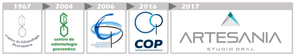 Evolução_da_logomarca_COP