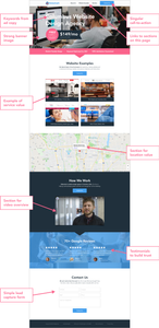 Example of how to design a landing page for Google Ads