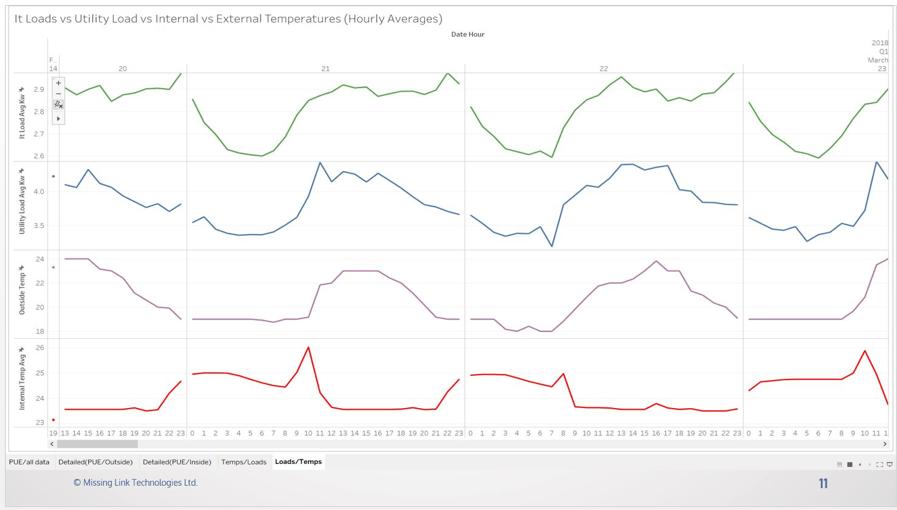 Load vs Temps Graph