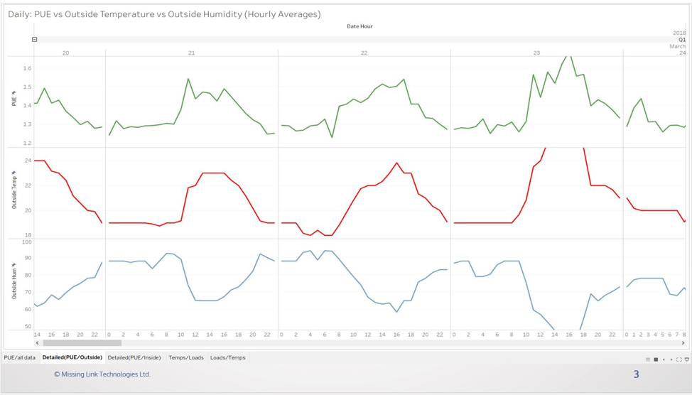 PUE vs Outside Hourly Average Chart