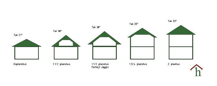 Monteringsfärdiga hus hustyper