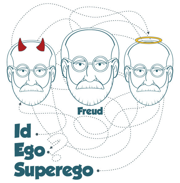 النظرية البنيوية -Structural Theory لسيغموند فرويد