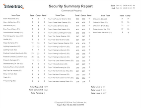 Silvertrac Security Summary Report