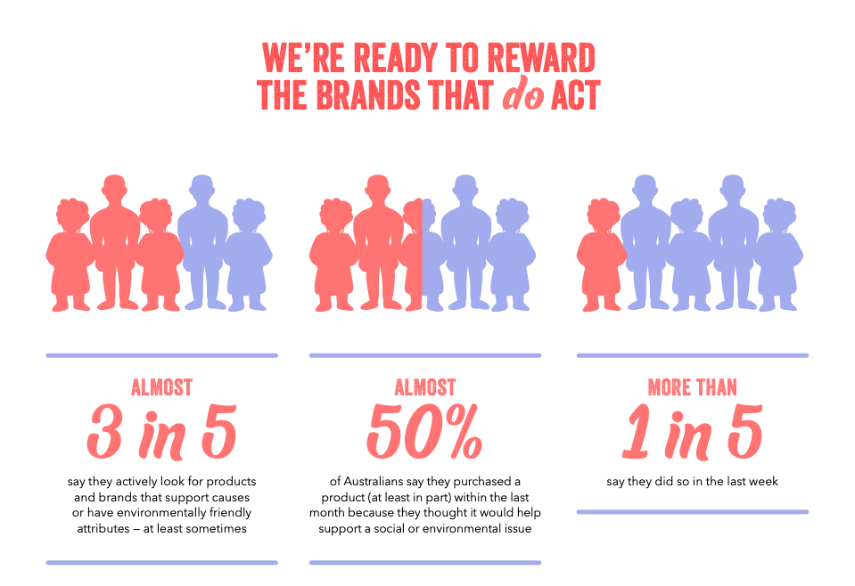 An infographic that shows that people seek products that have a positive social or environmental impact.
