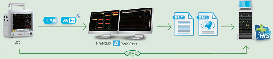 MFM-CMS Central Station for cardiac patient monitoring.