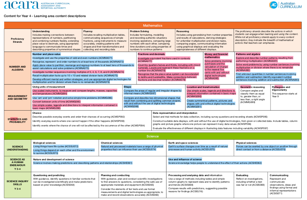 Curriculum Achievement Map