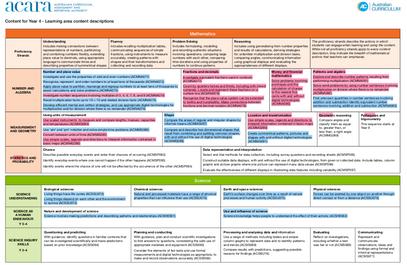 Curriculum Achievement Map