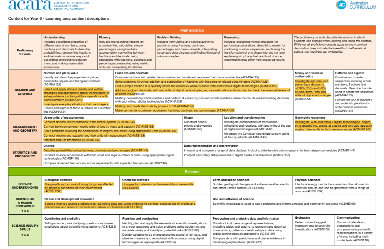 Curriculum Acheivement Map