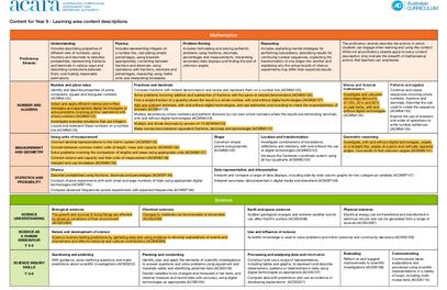 Curriculum Acheivement Map