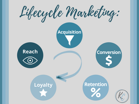 Lifecycle Marketing: Practice for Building Loyal Customers