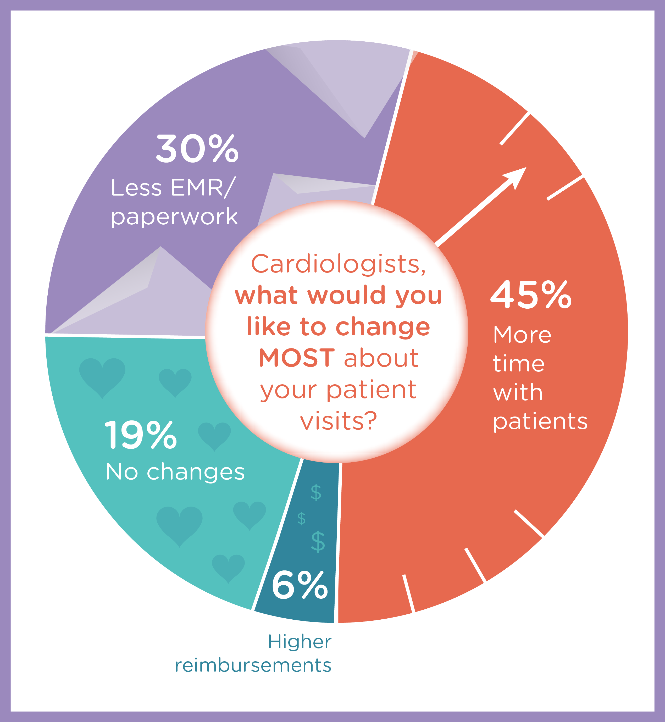 Cardiologist Graphic