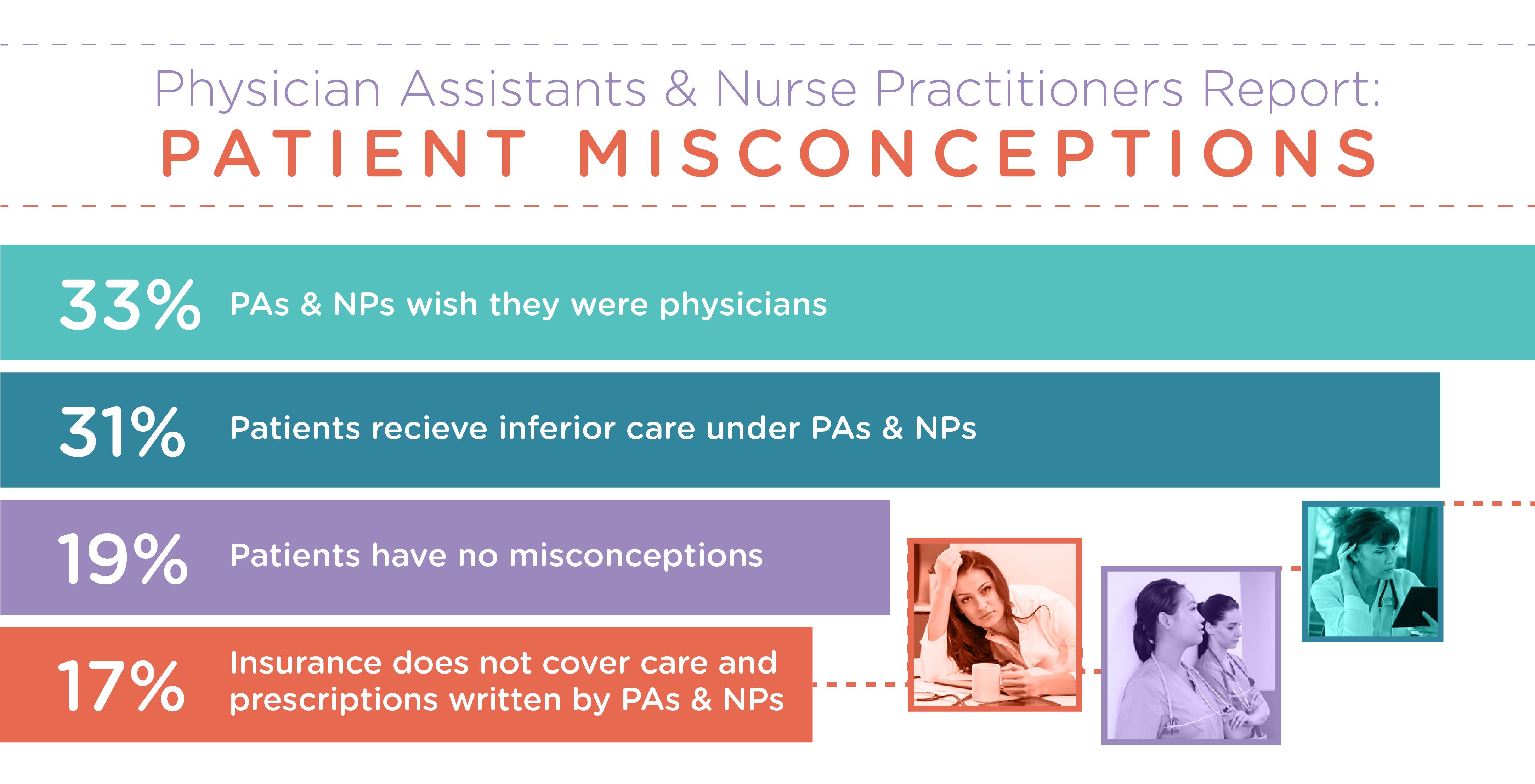 Patient Misconceptions Graphic