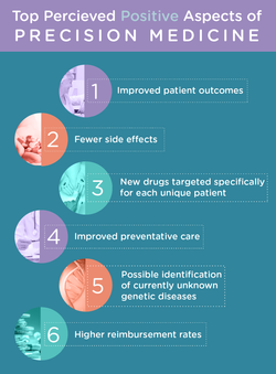 Precision Medicine Graphic