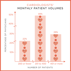 Cardiologist Patient Volume Graphic